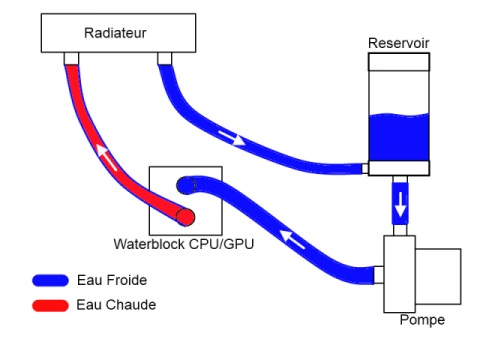 Fonctionnement Watercooling
